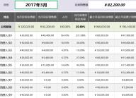 销售业绩达标动态监测分析工具(任一月度所有员工).xlsx
